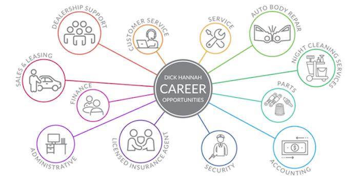 Career Areas